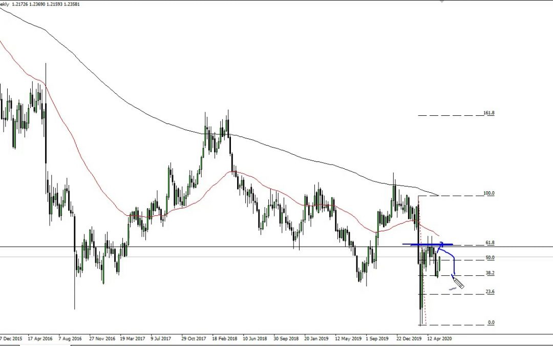 GBP/USD Technical Analysis for the Week of June 1, 2020 by FXEmpire