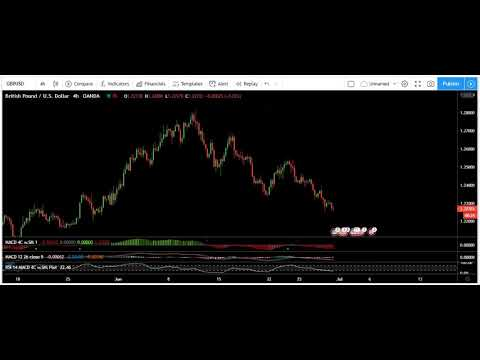 GBP/USD Technical Analysis for the Week of June 30, 2020