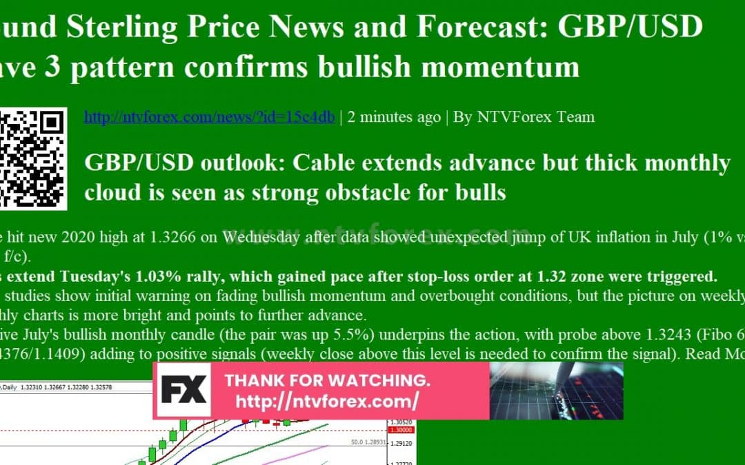 Pound Sterling Price News and Forecast GBP USD wave 3 pattern confirms bullish momentum