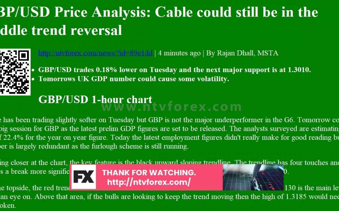 GBP/USD Price Analysis: Cable could still be in the middle trend reversal